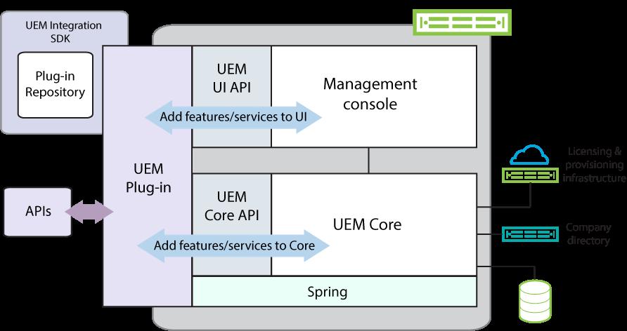 UEM Plug-In Architecture